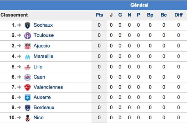 classement Top 20 du classement final de la Ligue 1 2011 2012, un peu ...